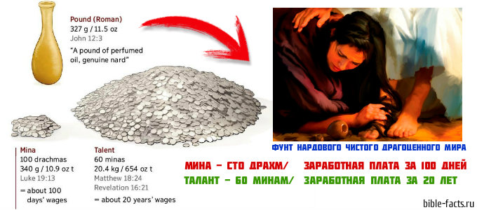 Деньги в библейские времена