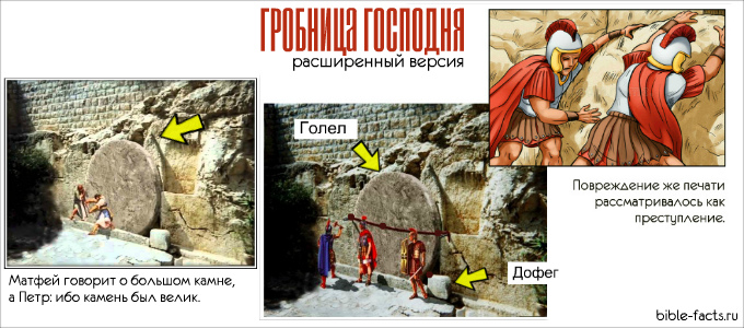Гробница Господня - новые интересные факты