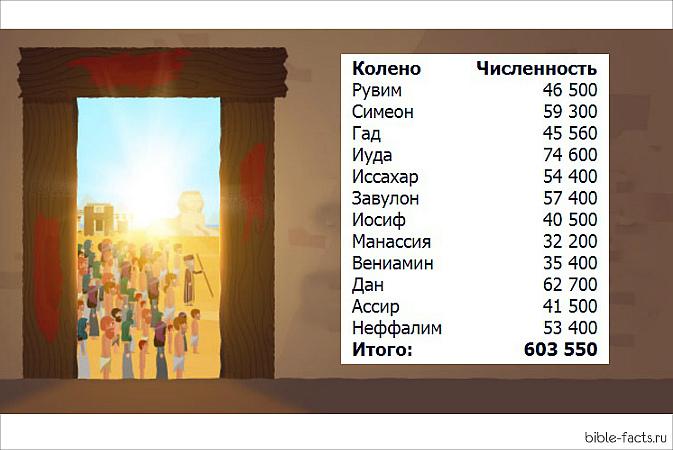 Сколько евреев вышло из Египта